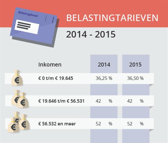 belastingtarieven-belastingschijven-2014-2015_556x474