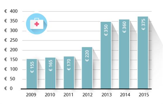 eigen-risico-2009-2010-2011-2012-2013-2014-2015_558x357